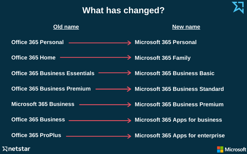 Office 365 to Microsoft 365 name changes